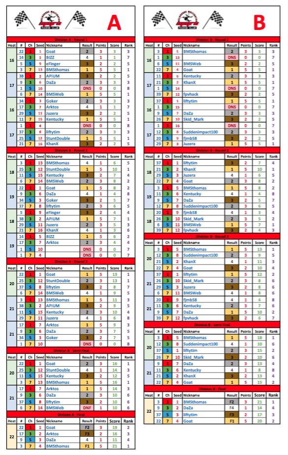 MMRC - Round 1 - 2016 Heat Results