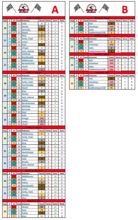 MMRC - Round 2 - 2016 Heat Results