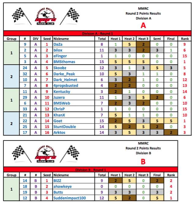 MMRC - Round 2 - 2016 Results