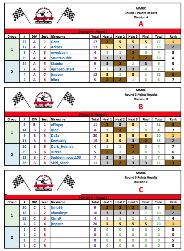 MMRC - Round 3 - 2016 Results