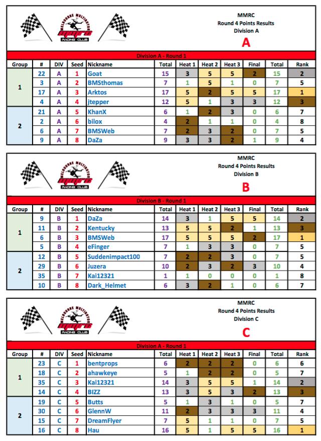 MMRC - Round 4 - 2016 Results