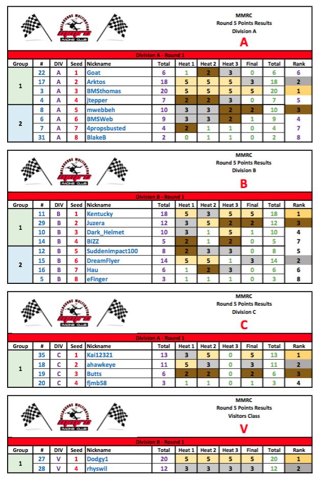 MMRC - Round 5 - 2016 Results