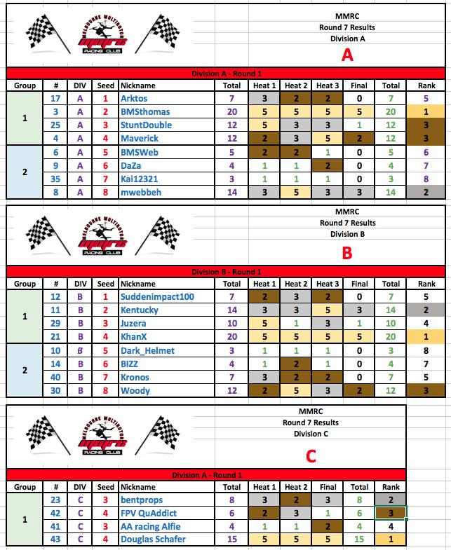 MMRC Round 7 - Points